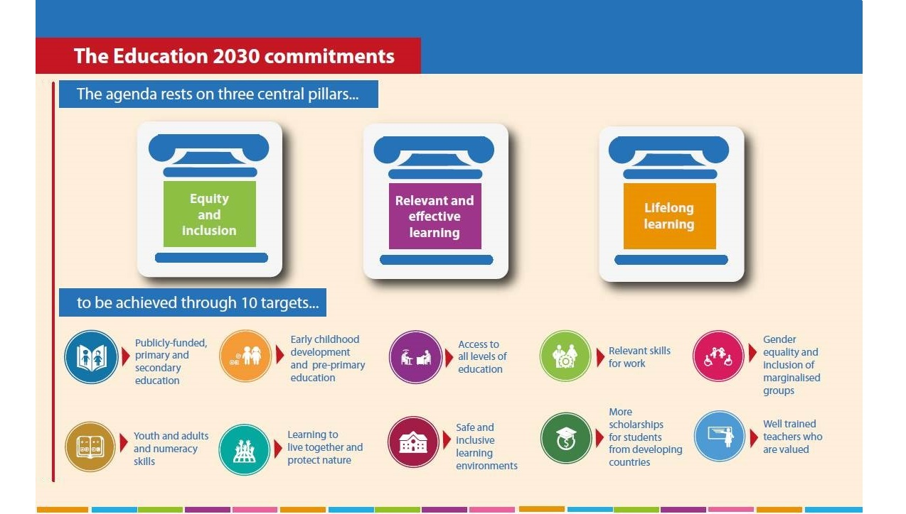 The Education 2030 commitments